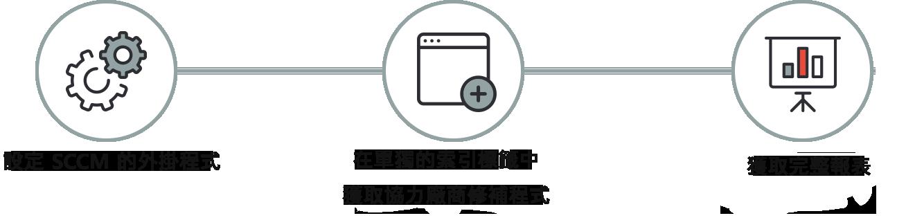 用於協力廠商修補程式的本機 SCCM 外掛程式
